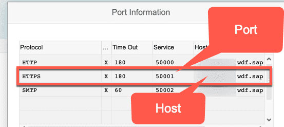 Transaction SICF - Port Information